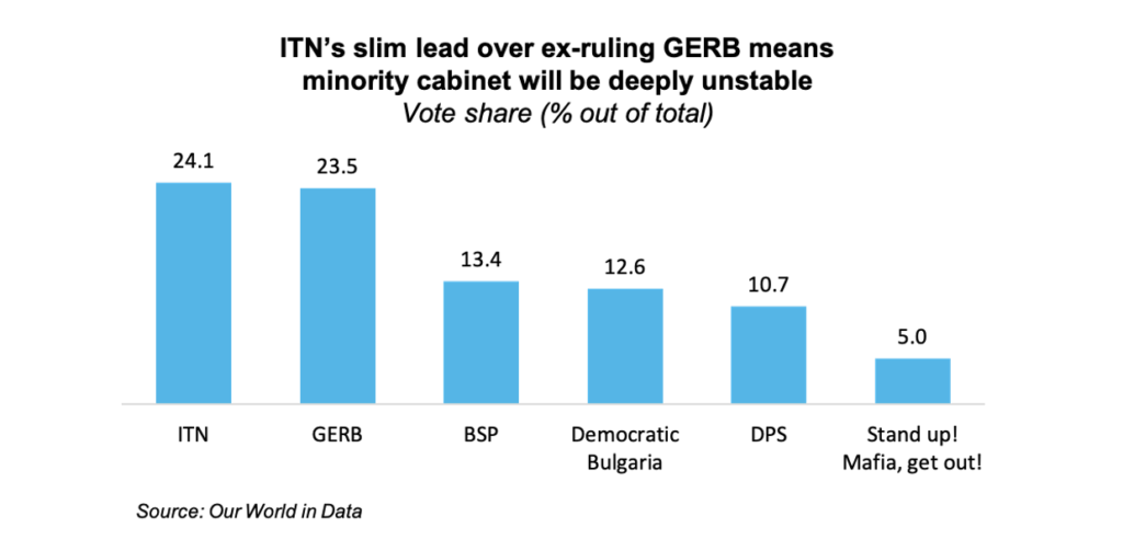 ITN's slim lead over ex-ruling GERB means minority cabinet will be deeply unstable