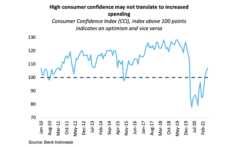 consumer confidence index  source: Bank Indonesia